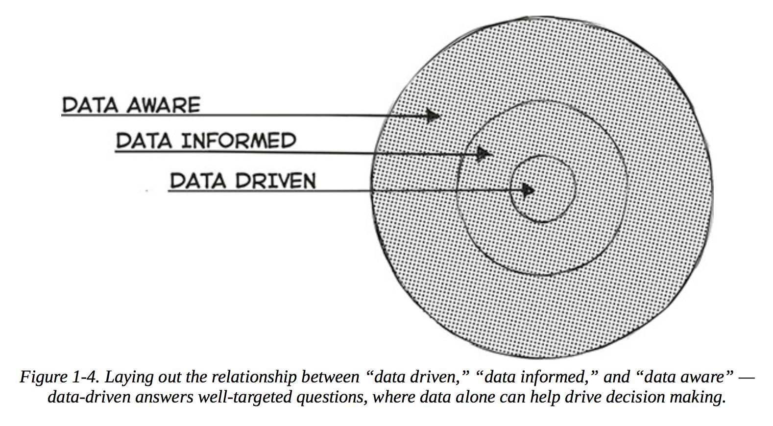 """""""三种数据决策模式"""""""