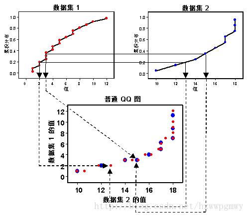 普通QQ图