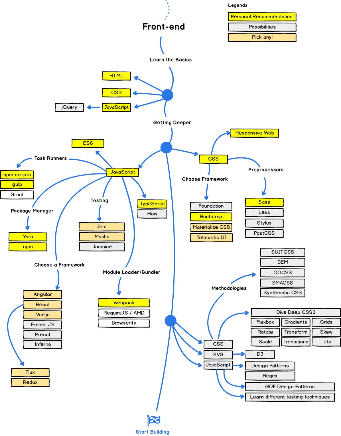 """""""front-end developer roadmap in 2017"""""""
