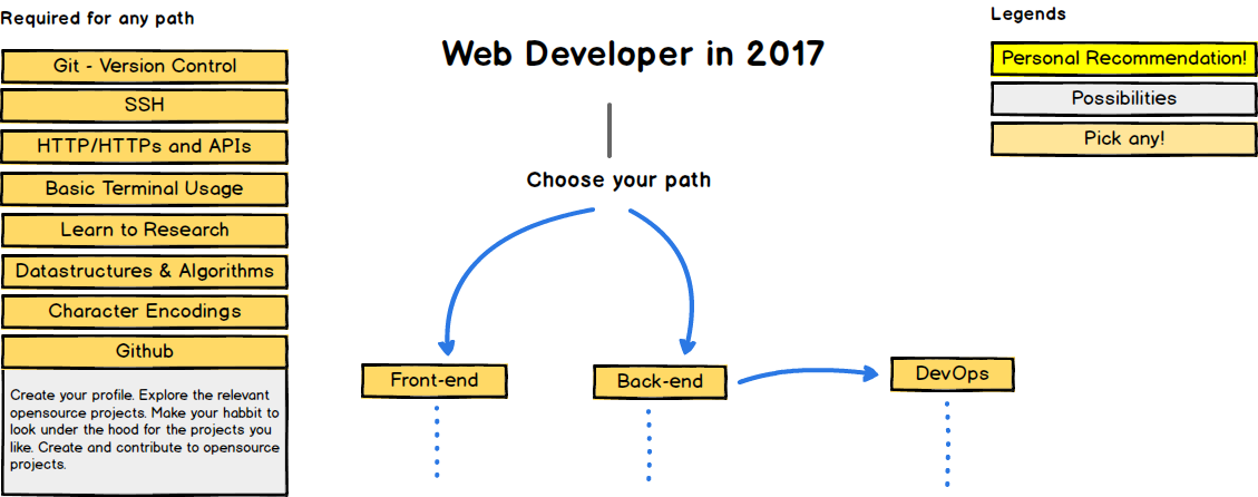 """web developer"""