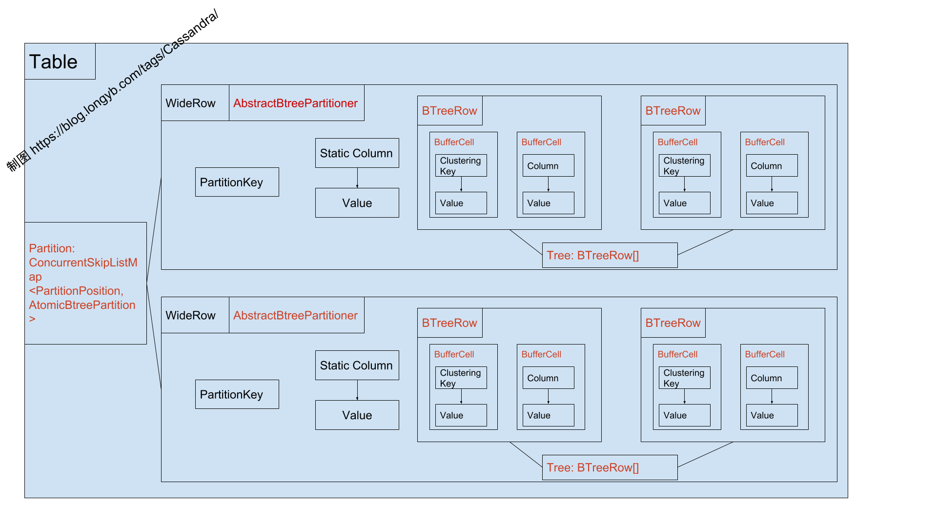 CassandraMemtableStructure