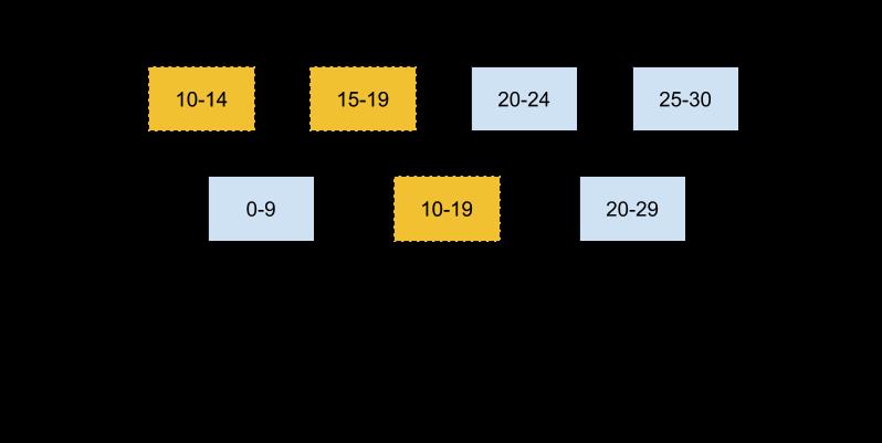 图1 L1与L2的候选SSTable