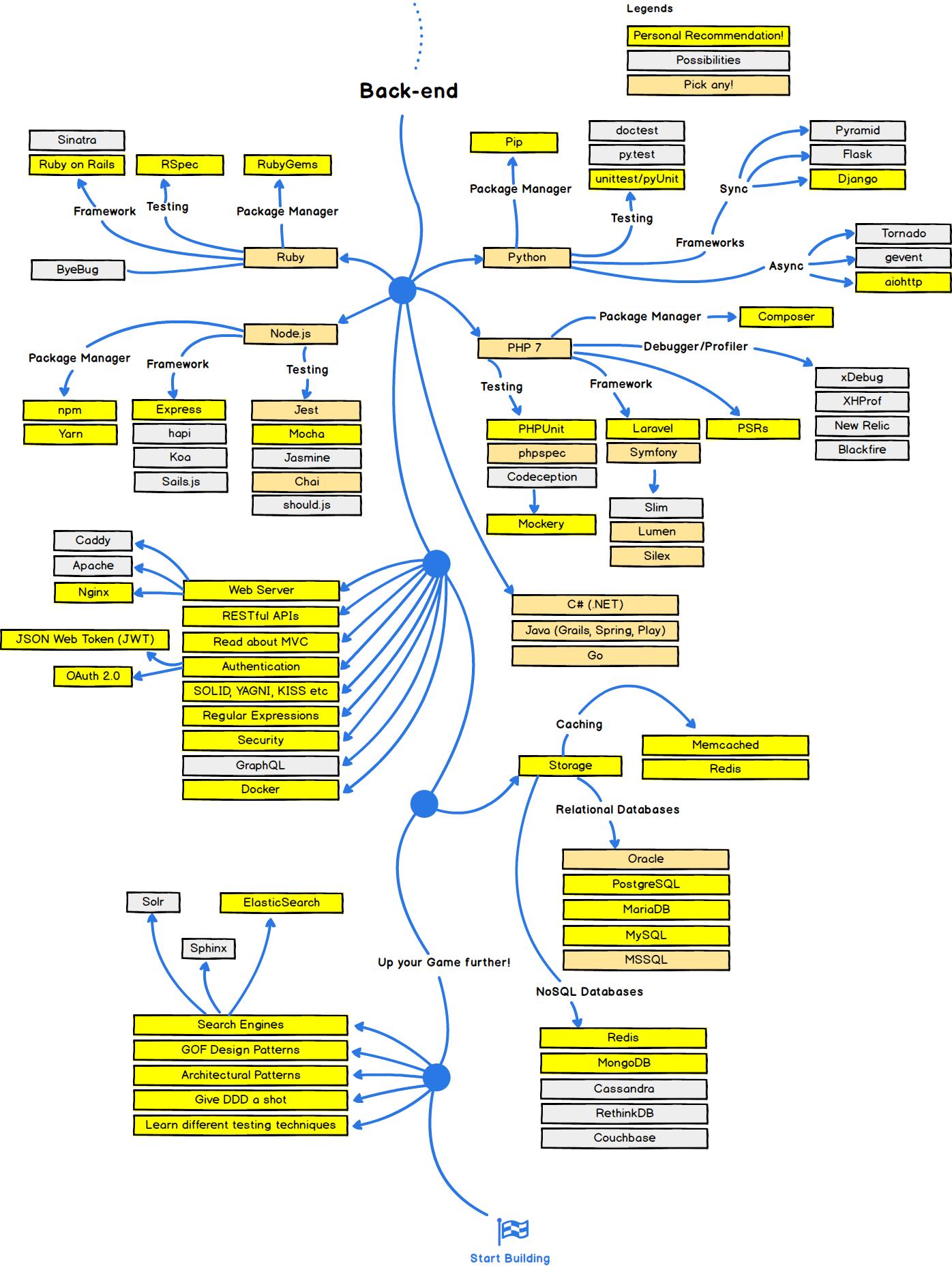"""""""back-end developer roadmap in 2017"""""""