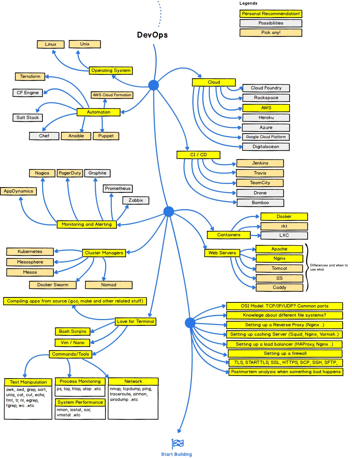 """""""dev-ops developer roadmap in 2017"""""""